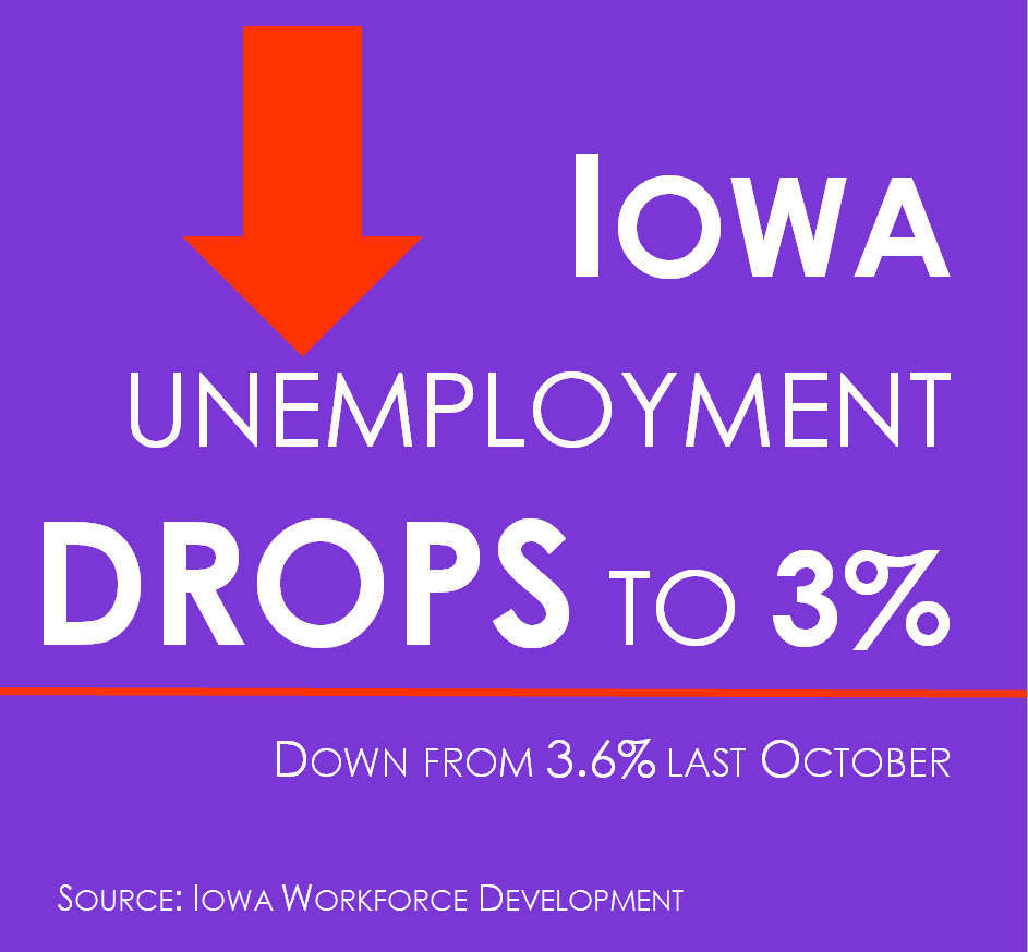 Iowa companies to add hundreds of jobs, unemployment dips to lowest rate in nearly 17 years